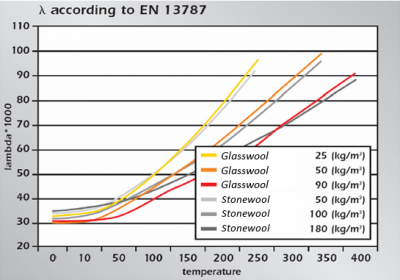 Thermal performances ISOVER glass wool vs stone wool