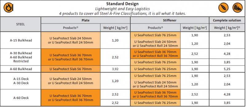 U SeaProtect - Standard Design table