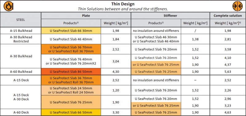 U SeaProtect - Thin Design table
