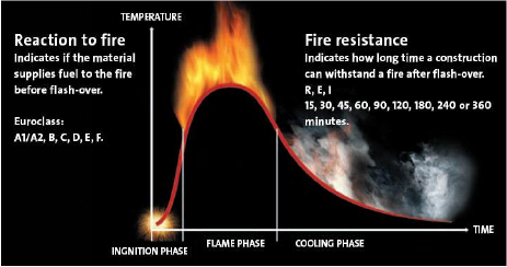Reaction to fire and fire resistance through time