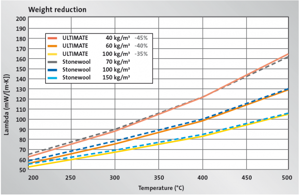 ULTIMATE thermal conductivities compared to traditional stonewool, according to DIN EN 12 667