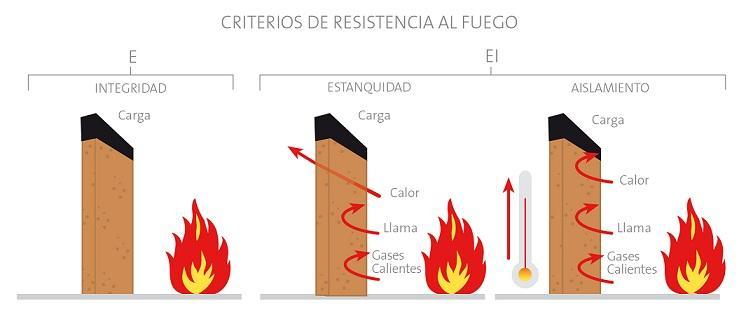 Criterios de resistencia al fuego