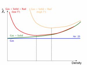 Evolución de la curva lambda