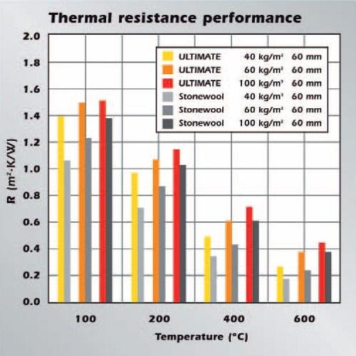 thermal resistance performance